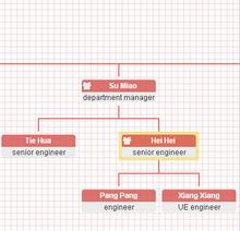 html5绘制组织架构图表代码