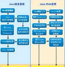 北大青鸟学士后JAVA全套视频教程软件工程师ssh oracle 三大框架