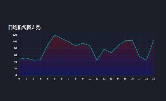 echarts日均折线图走势实例