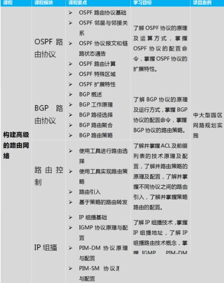 HCNP华为认证网络高级资深工程师精品课程