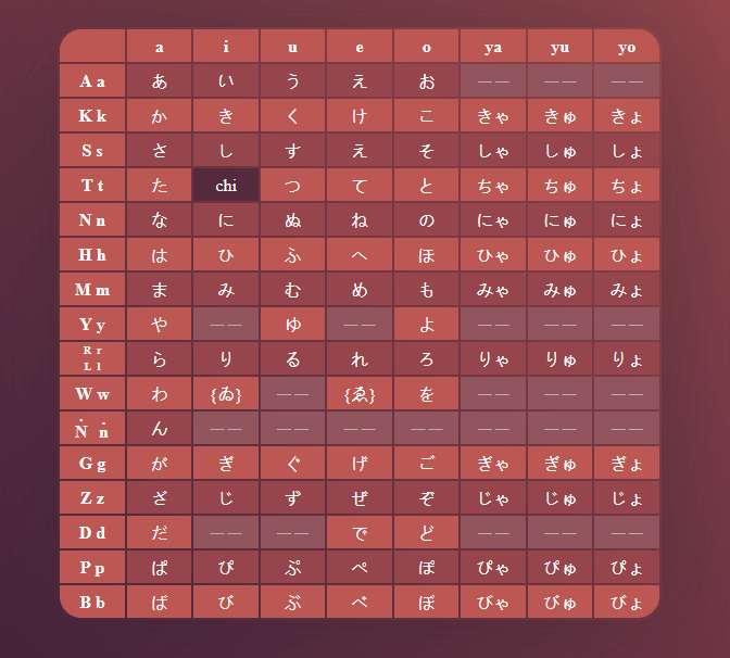 日语平假名学习表格代码