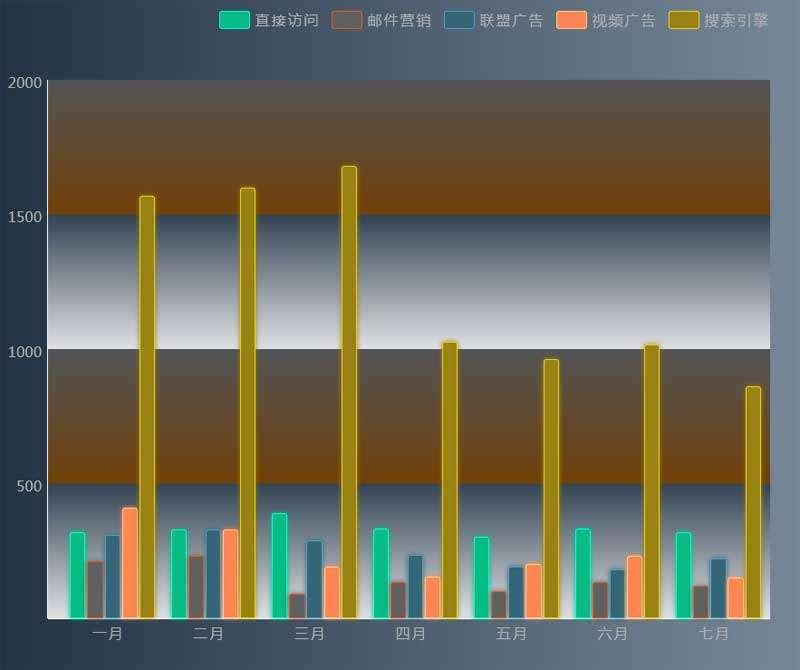 html5流量统计柱状图表代码