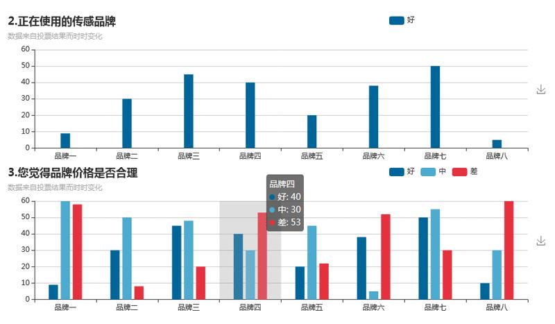 echarts多组柱状图统计表代码
