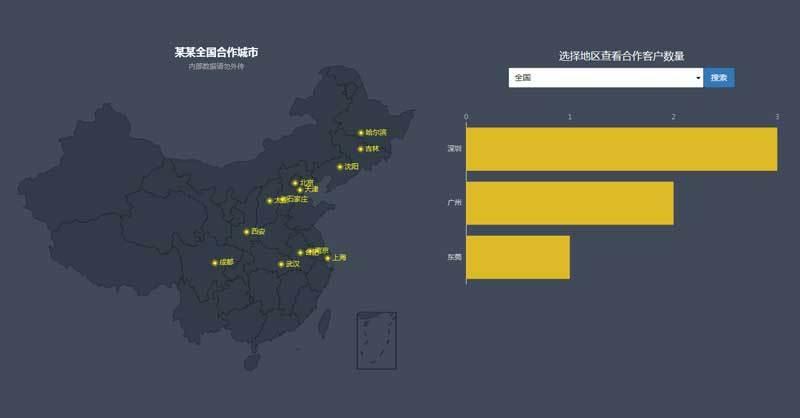 echarts全国地图城市站点分布数据展示代码