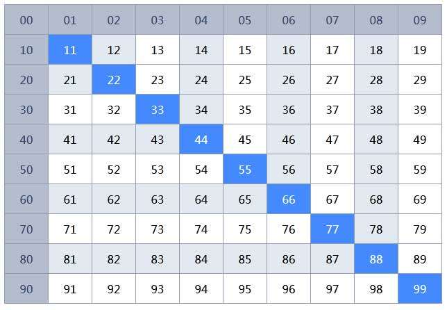 js表格对角线高亮显示代码