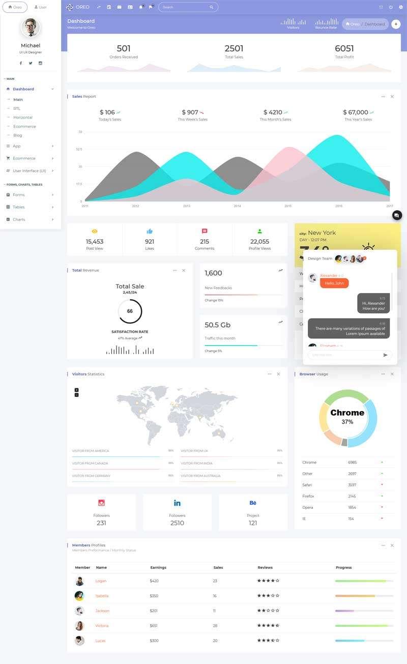 基于Bootstrap响应式企业博客后台模板