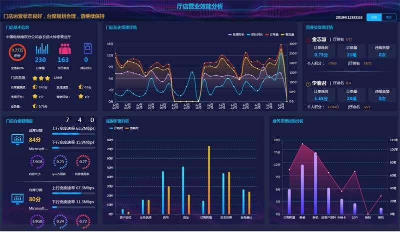 大气效能大屏监控页面html模板