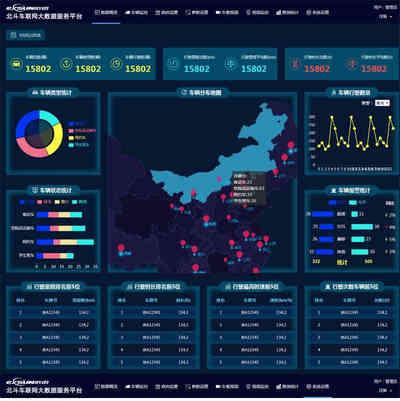 车联网大数据统计后台页面html模