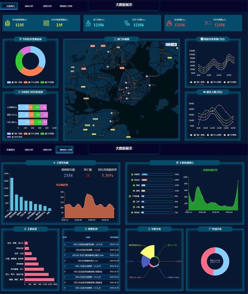 大数据统计可视化页面模板